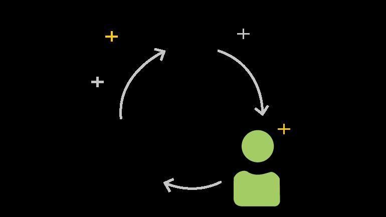 ordine di lavoro per migliorare collaborazione
