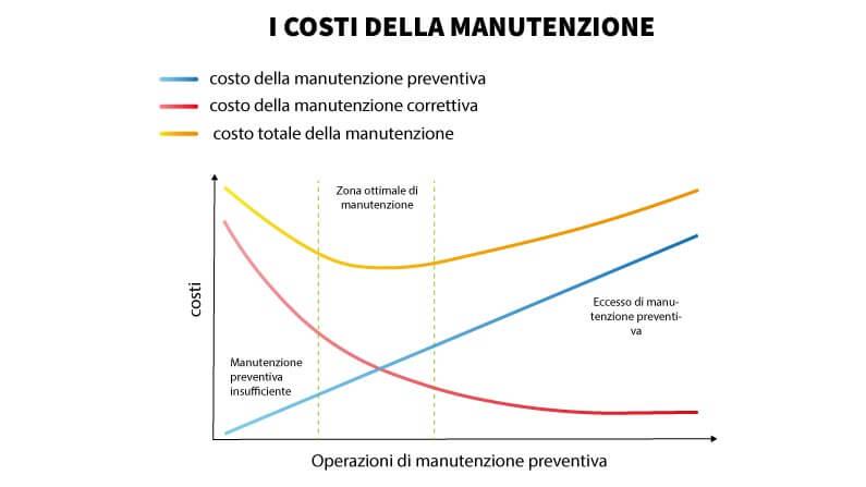 Manutenzione preventiva e manutenzione correttiva a confronto