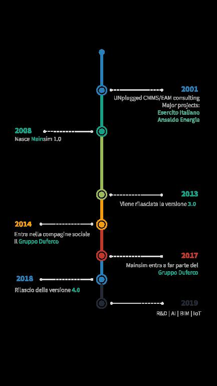 timeline della nostra storia