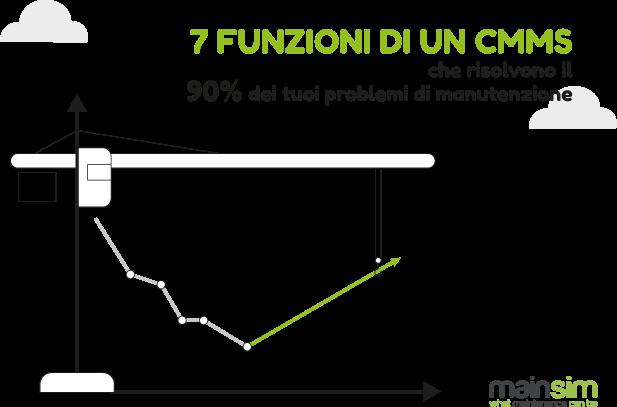 funzioni cmms pdf