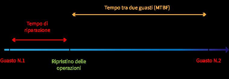 MTFB calcolo