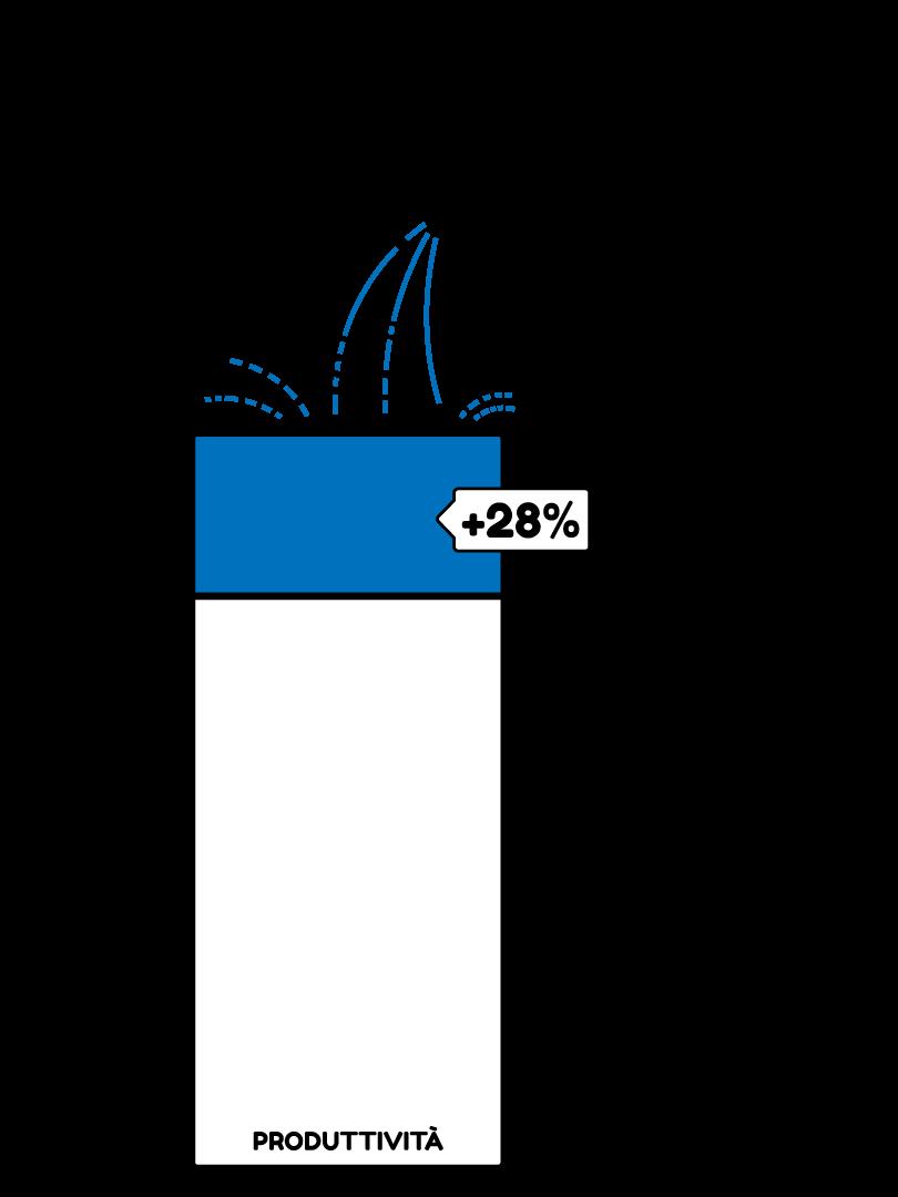 aumenta la produttività del 28% con il software gestione impianti