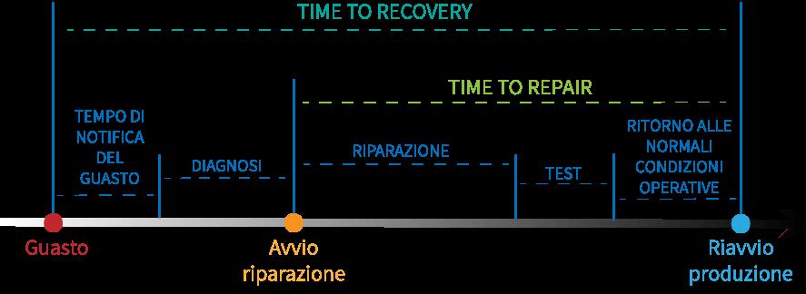mttr - mean time to repair