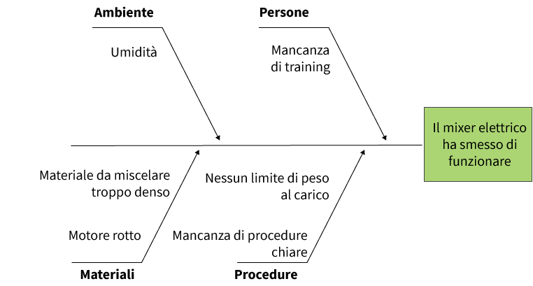 esempio di diagramma di hishikawa