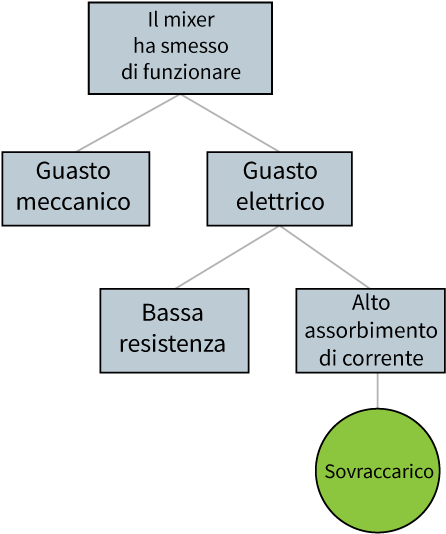 esempio di fault tree analysis