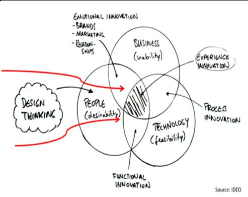 design thinking per facility management